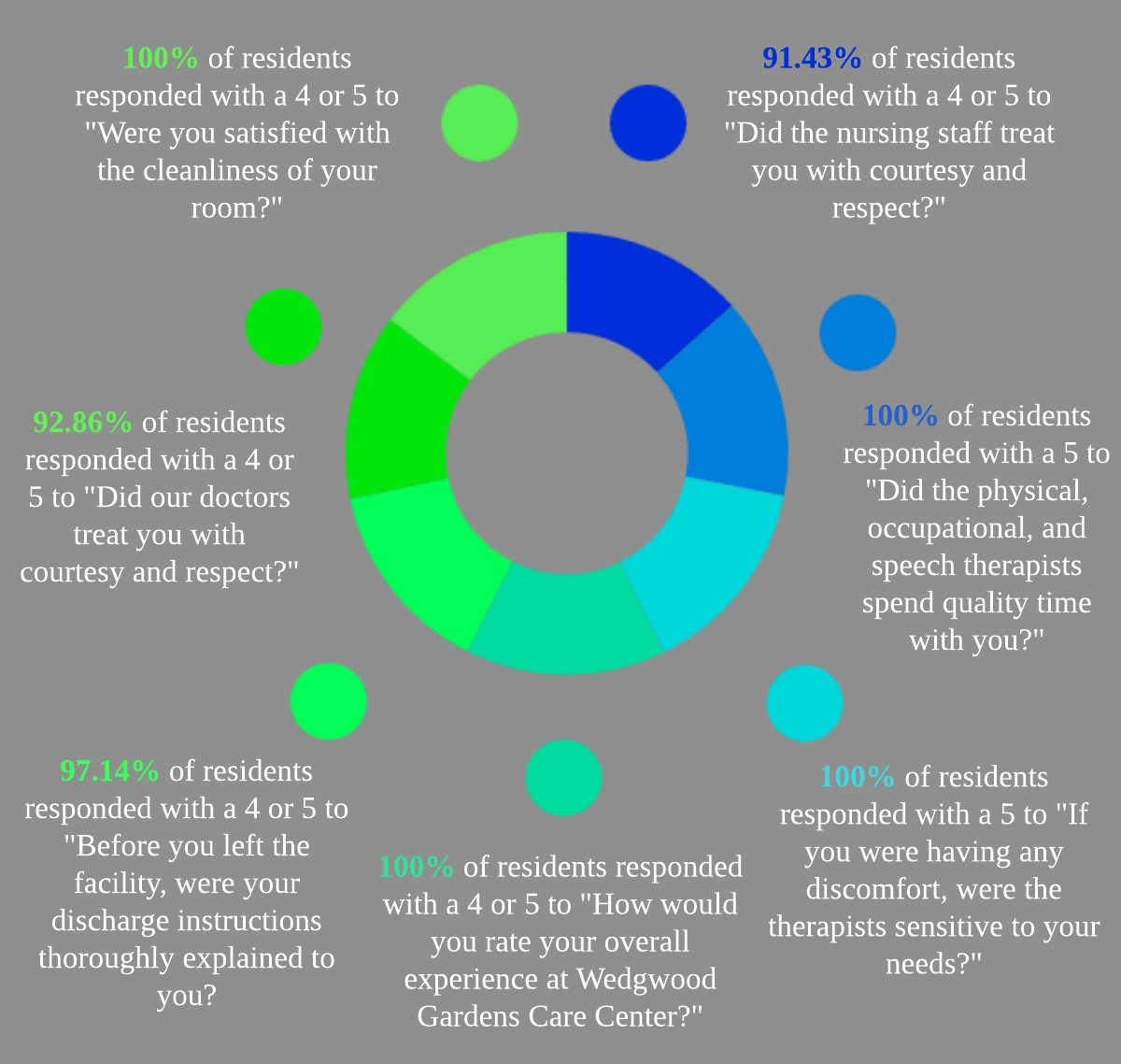 Discharge Satisfaction Survey Results